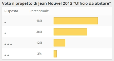 sondaggio_Nouvel_SaloneUfficio_2013